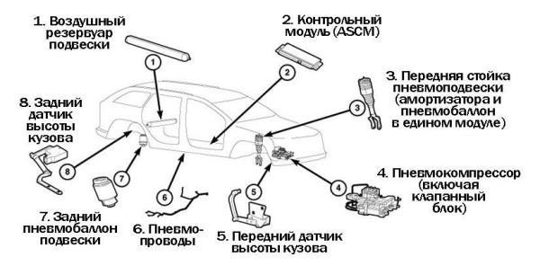 Компоненты пневмоподвески Quadra-Lift