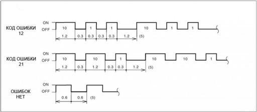 Subaru - Чтение кодов неисправностей SRS Airbag через 14-pin разъём. Шаг 3