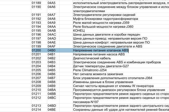 коды неисправностей skoda octavia p1570