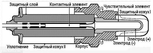 Как устроен датчик кислорода ВАЗ-2112