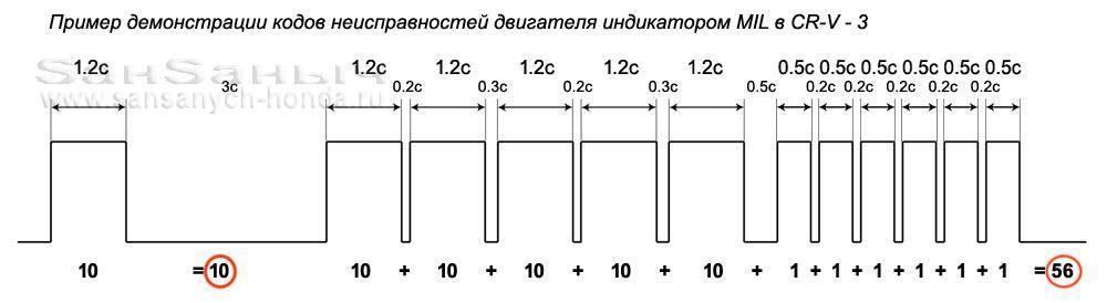dtc 10 56 pgm-fi
