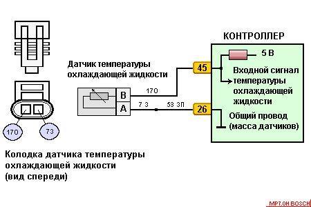 ВАЗ P0115 Неверный сигнал датчика температуры охлаждающей жидкости
