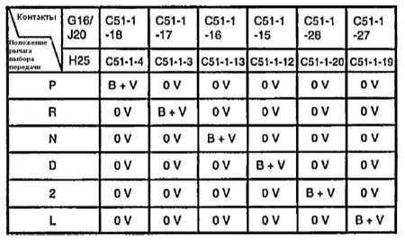 31.4.4 Коды неисправностей Suzuki Grand Vitara
