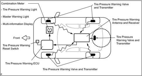 Система контроля за давлением в шинах