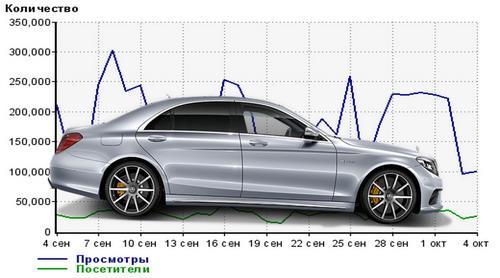 Посмотреть статистику сайта автомобильной тематики