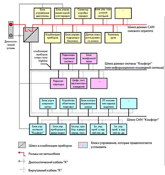 Как это работает? Обмен данными посредством шины CAN. GarantDiagnos.ru Компьютерная диагностика