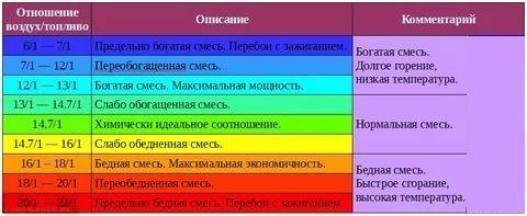 Соотношения воздуха и топлива ВАЗ-2114