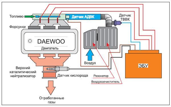 Упрощенная схема системы зажигания