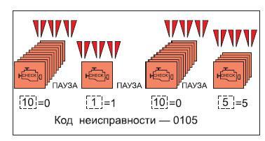 Порядок отображения кодов неисправностей контрольной лампы