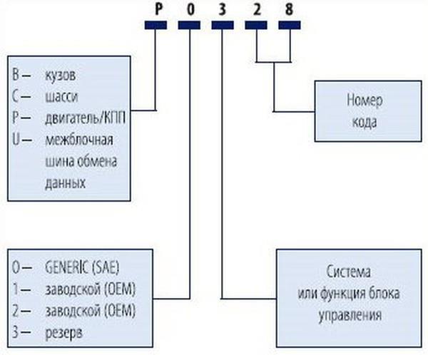 Считывание кодов системы динамического контроля тяги (DTC)