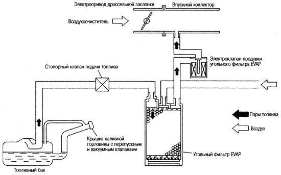 система улавливания бензиновых паров Lada Kalina