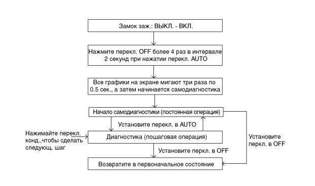 самодиагностика системы кондиционирования kia sportage km