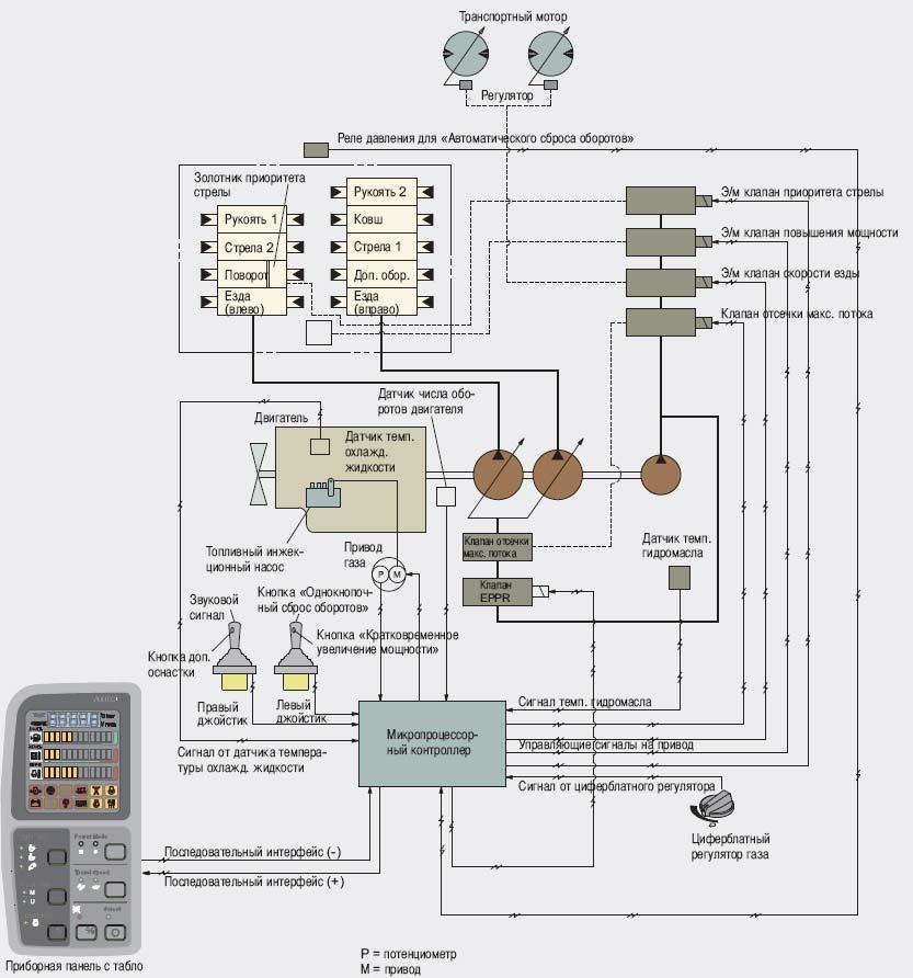 Гидравлическая система экскаватора Hyundai