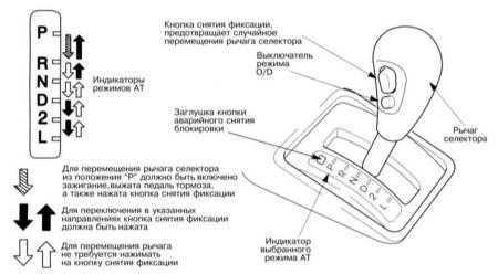 Управление автоматической трансмиссией (AT) Lexus RX300