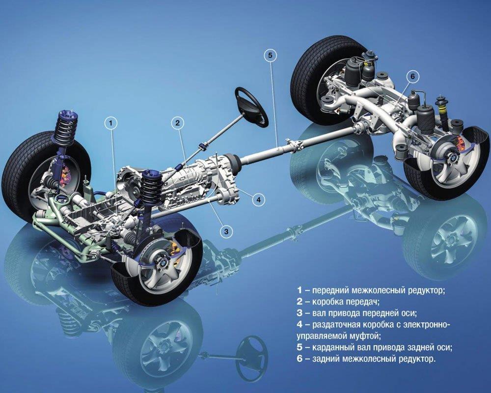 Устройство xDrive BMW