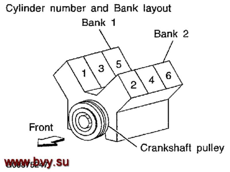 bank двигатель VQ25DD VQ30DD Neo-Di