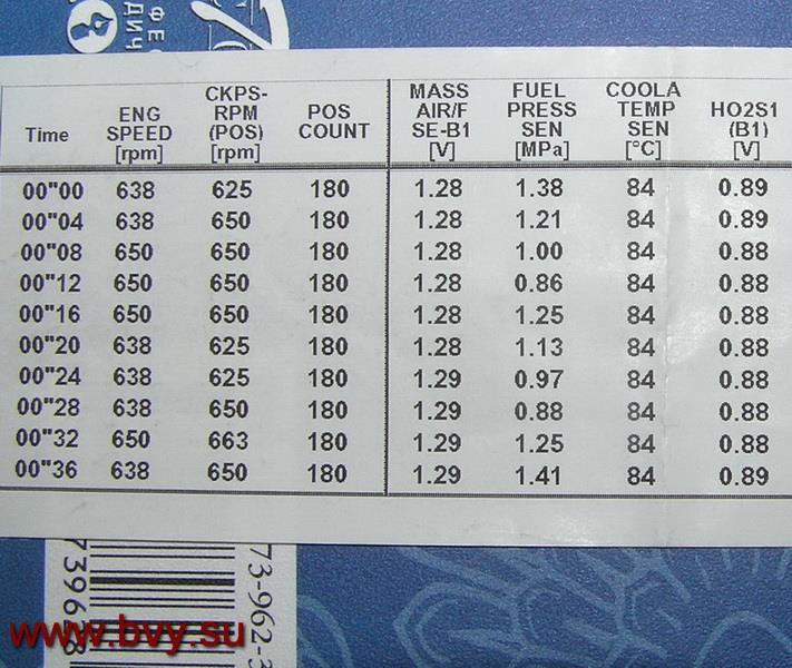 фиксация давления сканером двигатель VQ25DD