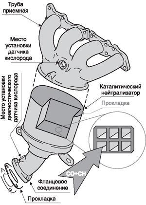 Устройство катализатора и места установки датчиков