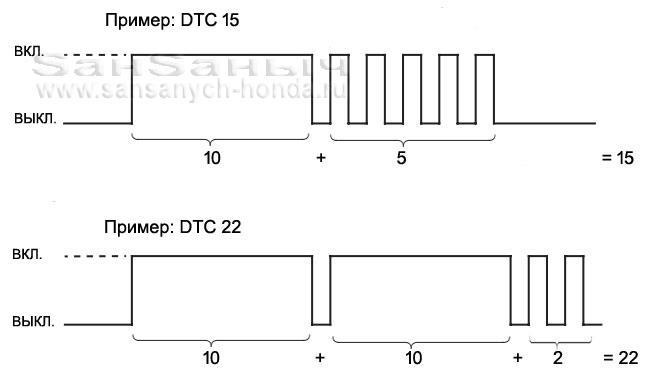 dtc example