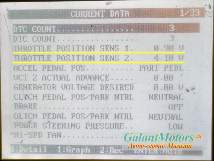 Синалы датчика 1 и датчика 2 дроссельной заслонки на экране сканера