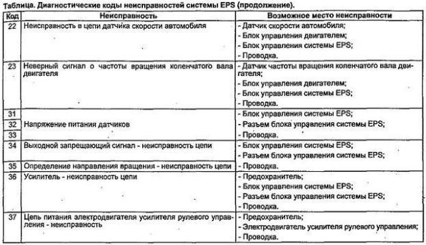 Диагностические коды неисправностей EPS Honda 2
