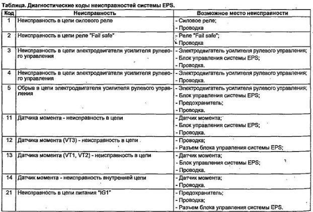 Диагностические коды неисправностей EPS Honda