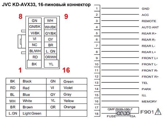 Распиновка разъемов автомагнитол JVC и самостоятельное подключение