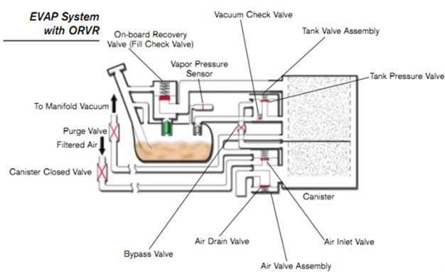 Диагностика системы EVAP