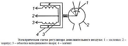 Электрическая схема регулятора холостого хода РХХ-60 двигателя ЗМЗ-409