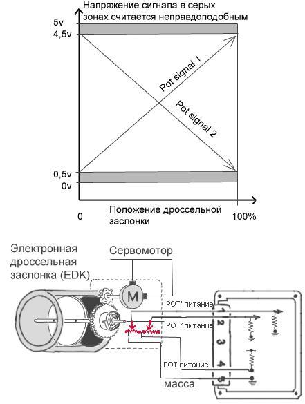 edk сигналы датчиков обратной связи bmw m54