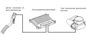 На фото - принцип работы электронной педали газа, em-grand.ru