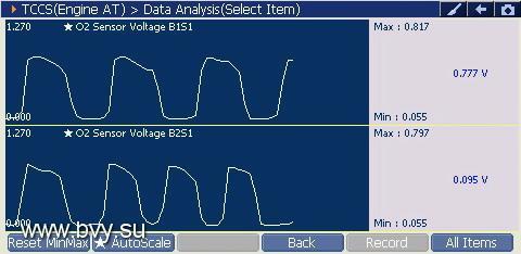 Отображение текущих данных датчиков кислорода