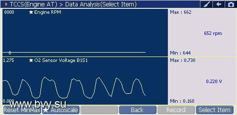 Пример работы датчика кислорода в графике