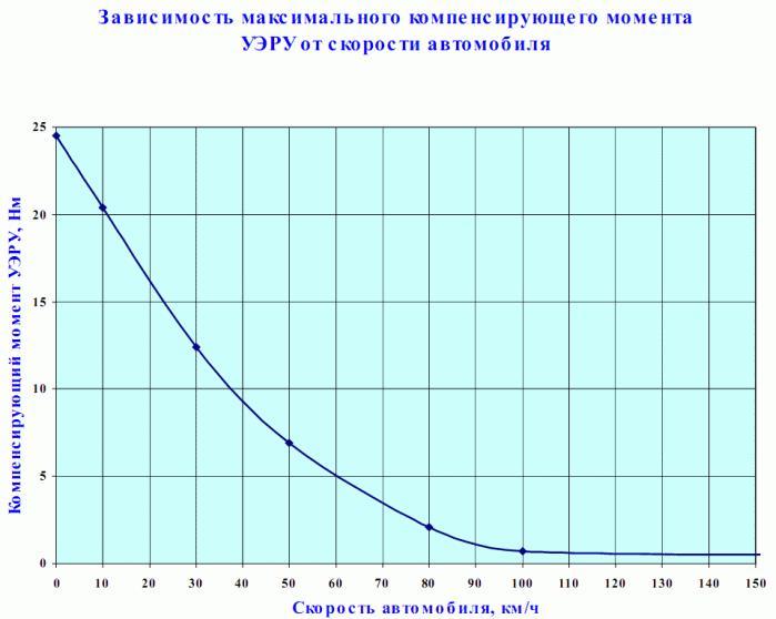 зависимость сил электроусилителя при различных скоростях автомобиля