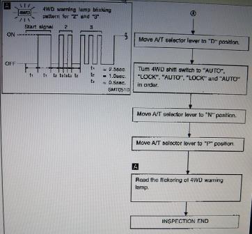 Запуск процедуры самодиагностики Nissan
