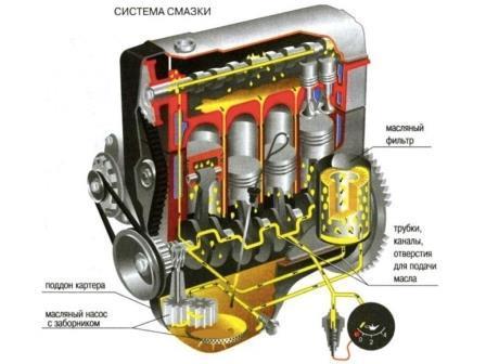 проверка системы смазки двигателя схема