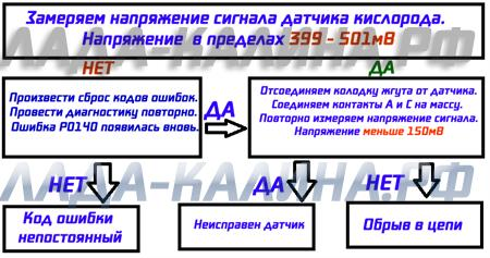 Код Р0140