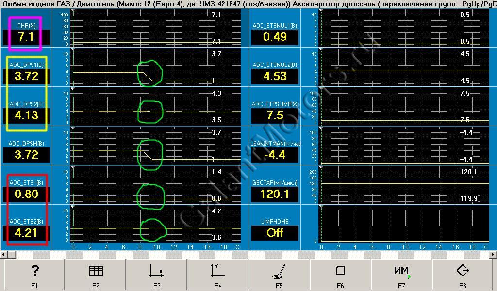 параметры двигателя с неисправной педалью
