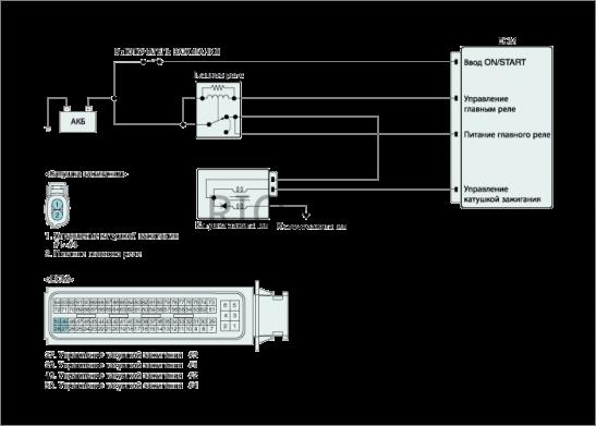 Схема проверки катушки зажигания