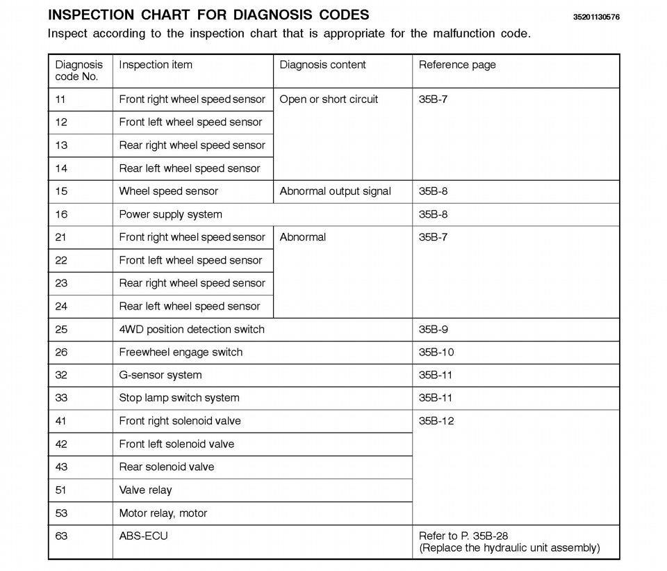 Коды ошибок - Почетный Паджеровод